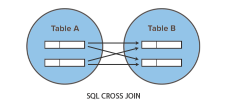 SQL Cross Join Illustration