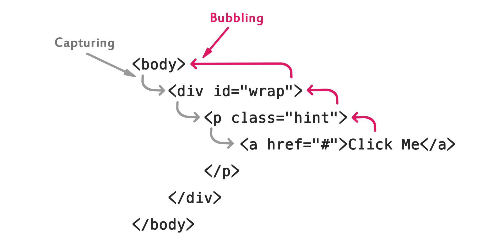 JavaScript Event Propagation - Tutorial Republic