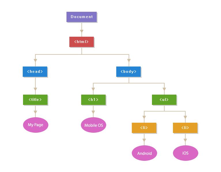 Javascript Dom Nodes