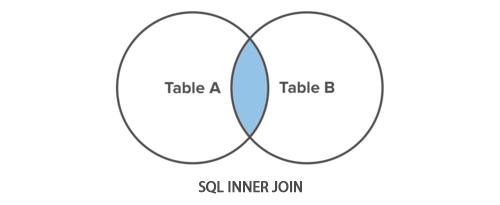 Sql inner join operation tutorial republic sql inner join illustration ccuart Gallery