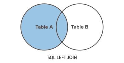 SQL LEFT JOIN Operation - Tutorial Republic