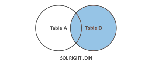 SQL Right Join Illustration